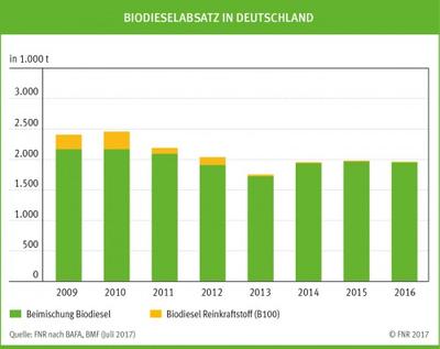 Biodiesel Wissen Wiki